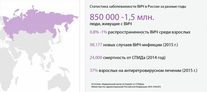 Статистика ВИЧ